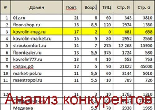 Делая анализ конкурентов, вносите данные в таблицу