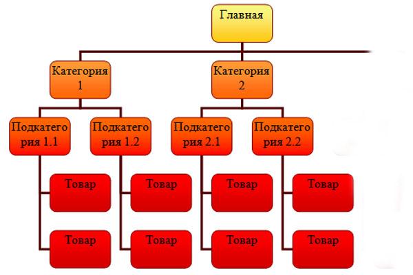 Разработка интернет-магазина. Правильная структура товаров
