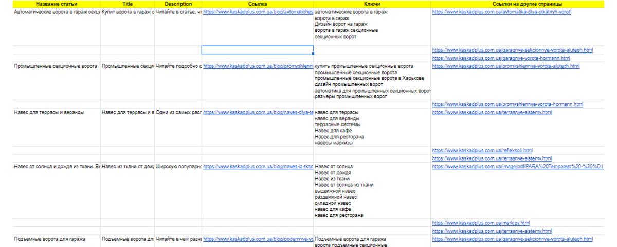 Таблица с данными по статьям на сайте