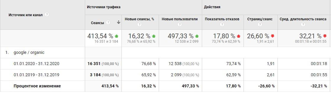 Поисковое продвижение. Органическая выдача + 10500 новых посетителей